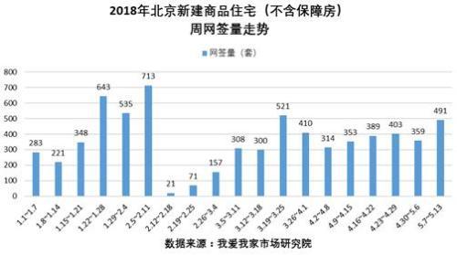 数据:上周北京新房二手房网签上升 市场正向正常水平回归