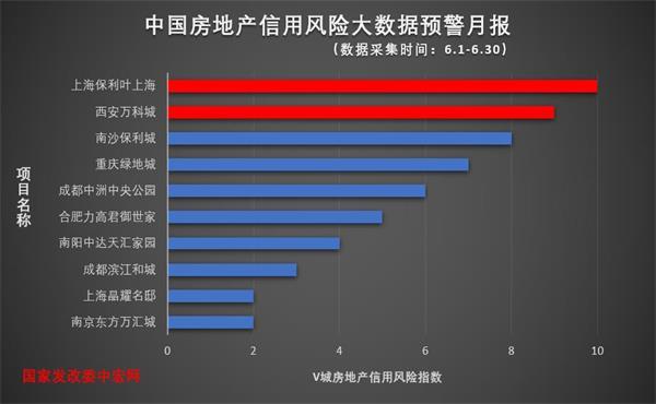 6月中国房地产信用风险事件预警