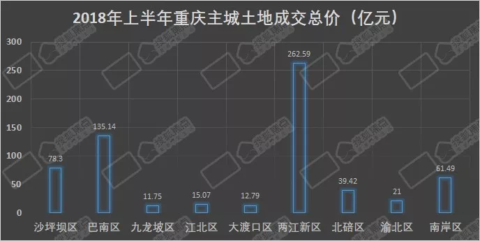 上半年重庆最贵的地在哪?