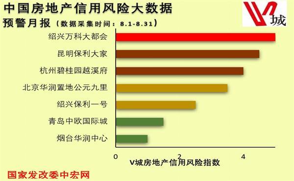 8月中国房地产信用风险事件预警