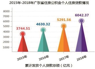"""广东累计缴存公积金超1.5万亿元 提取多用于""""住房消费"""""""