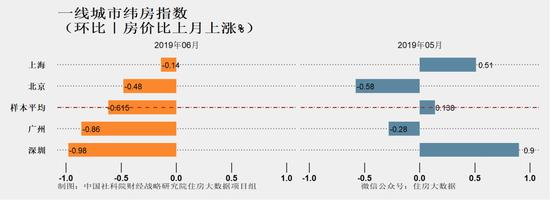 报告:北上广深微跌 重庆天津等二线城市上涨