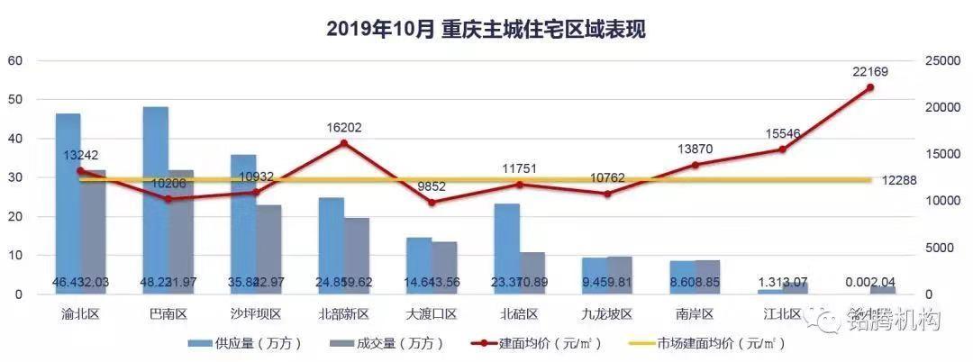 价格低区+生活高地 谁才是重庆城南主轴上的制高点