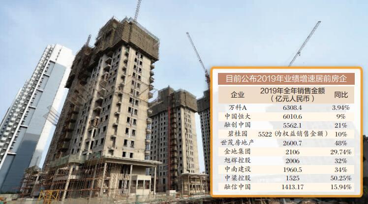 22家房企2019年销售逾4.5万亿元