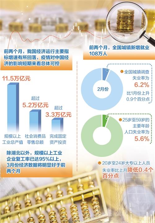 疫情对中国经济的影响总体可控