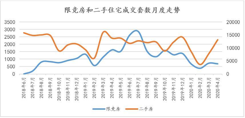 北京限竞房品质调查(一)大风起兮 吹尽黄沙始见金
