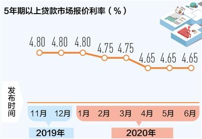 六月贷款市场报价利率不变