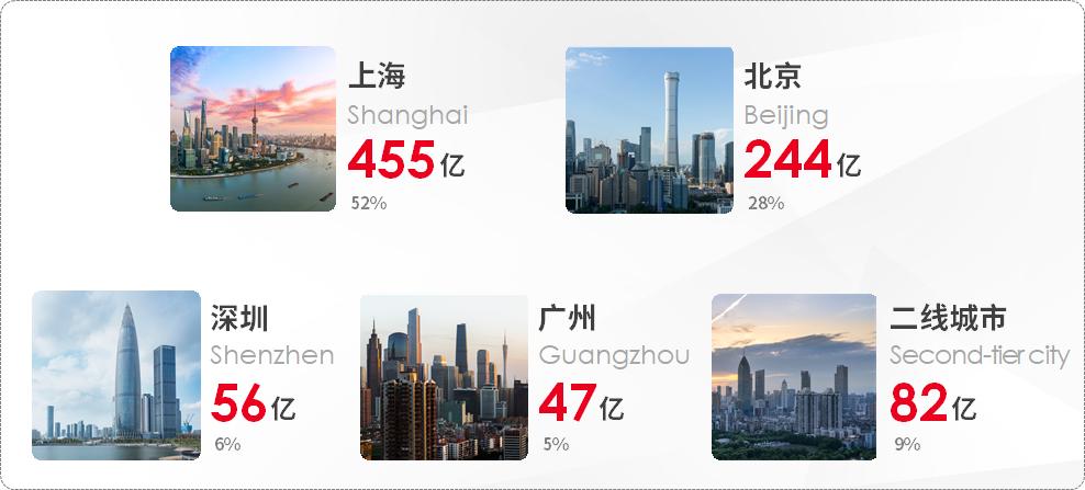 内资主导 京沪大宗交易占比近八成